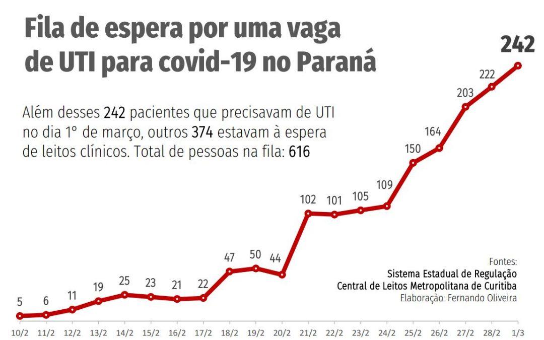 Dr. Rosinha: Ratinho Jr. nunca levou a sério os alertas, Paraná tem 178 óbitos nas últimas 24 h; 242 pacientes esperam vaga por leito de UTI; vídeo